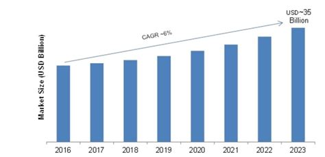 CRM Software Market Size, Share, Statistics and Trends