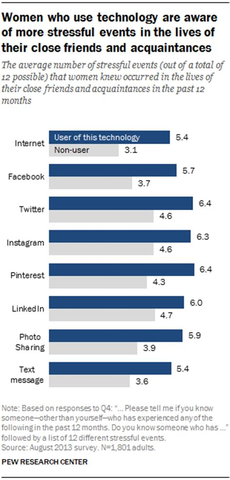 Women who use technology are aware of more stressful