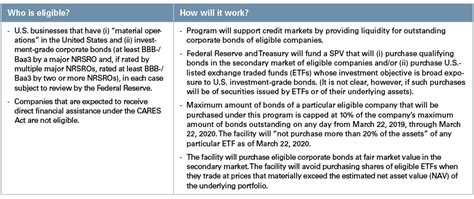 Federal Reserve Liquidity Programs To Support US Economy