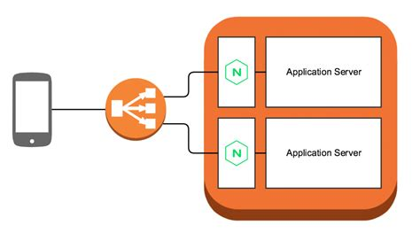 Deploying an NGINX Reverse Proxy Sidecar Container on