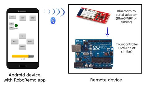 NEW BUILD ANDROID APP FOR ARDUINO