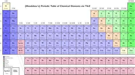 Malaysian LaTeX User Group: Drawing Periodic Table with Tikz