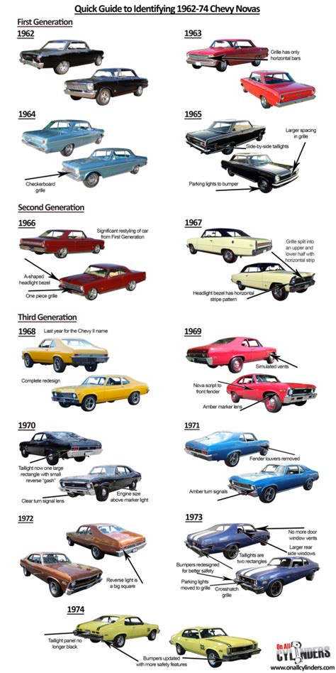 Ride Guides: A Quick Guide to Identifying 1962-74 Chevy