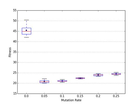 python - Genetic Algorithm: Higher Mutation Rate leads to